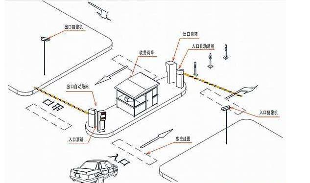 车辆在停车场出入口被砸的现象现已层出不穷,作为停车场系统厂家也会常常接到这样的客户反响,不管是停车场管理技术或者停车场管理上的原因,出现这样的问题,都使得人们对停车场道闸的安全越来越注重。下面跟小编一起来看看停车场系统防砸都有哪些技术。 最为常见的也是最早运用的停车场防砸技能是经过地感线圈来进行检测的,当车辆检测器检测到地感受发信号道闸就会进行抬杆,当车辆经.