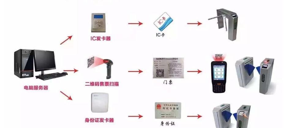 电子票务系统