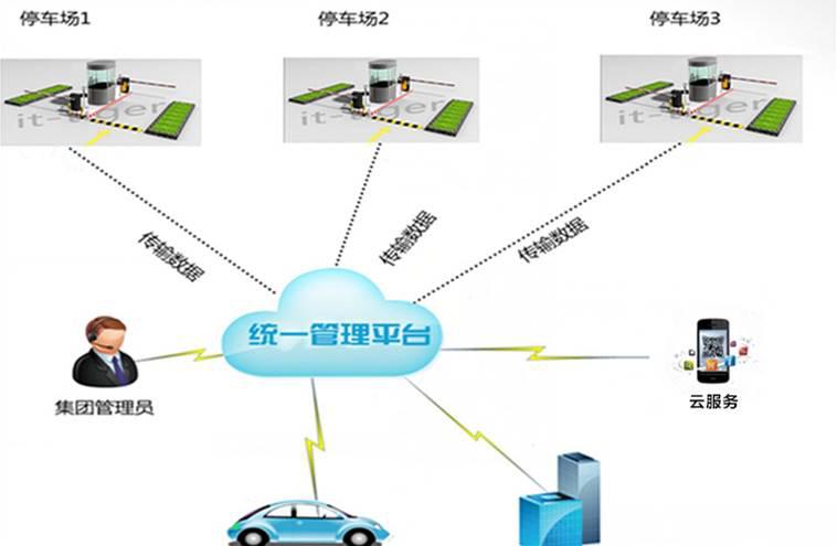云管理平台系统结构图
